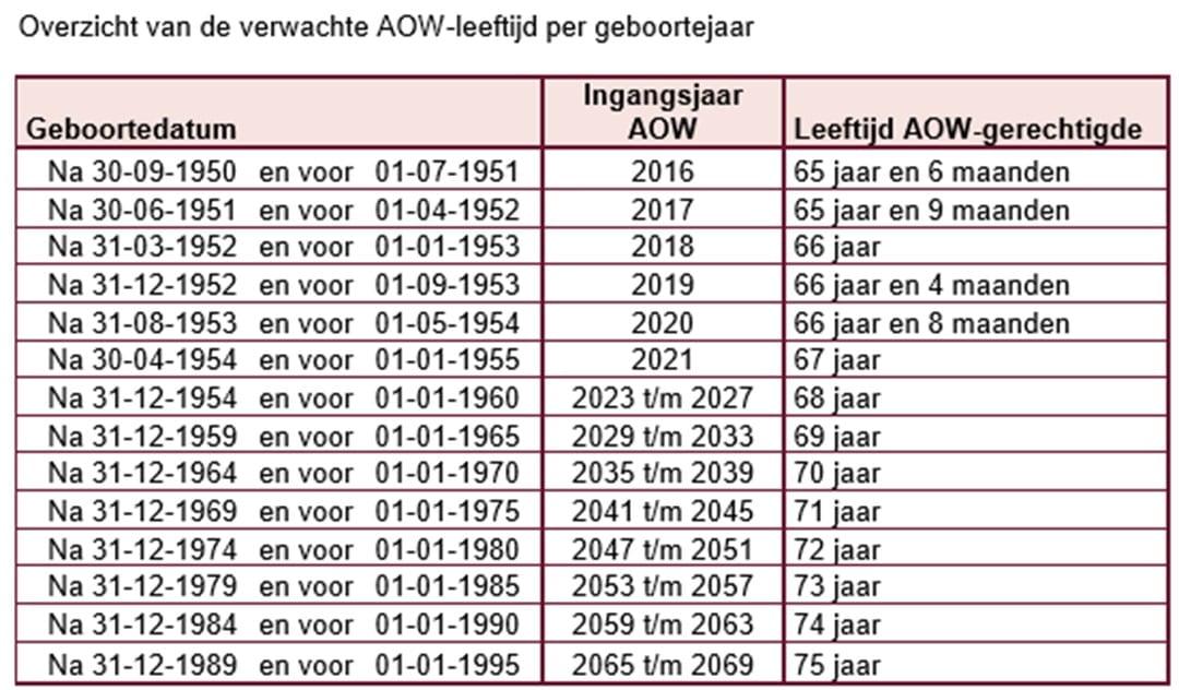 Verwachte AOW leeftijd_pensioen_Insucare