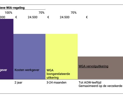 Pensioen en verzekering voor IT-branche